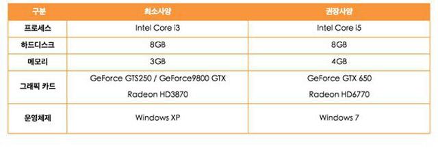 Blade and Soul – системные требования для ноутбука и ПК.