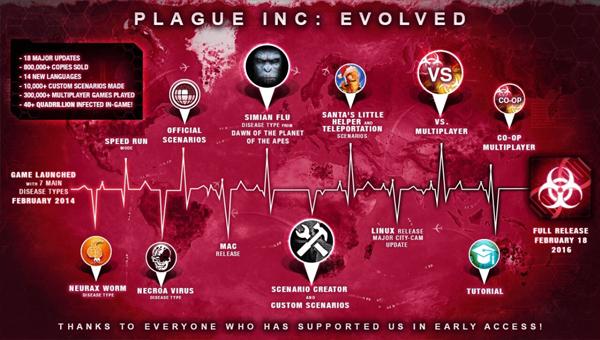 Игра взорвавшая чаты PLAGUE INC.