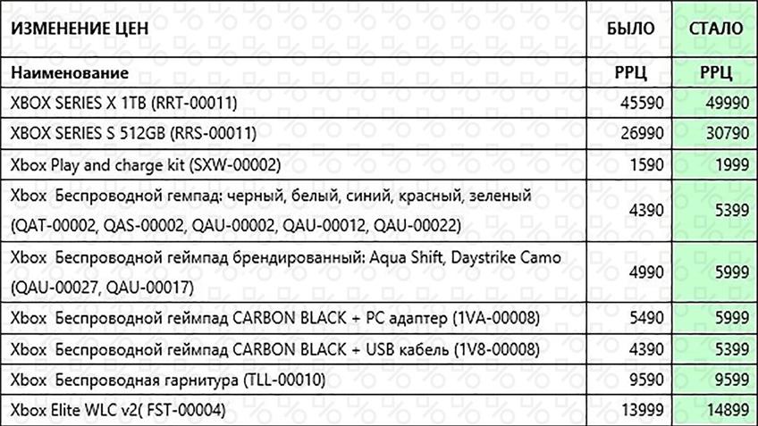 Консоли Xbox подорожают в России с 1 октября