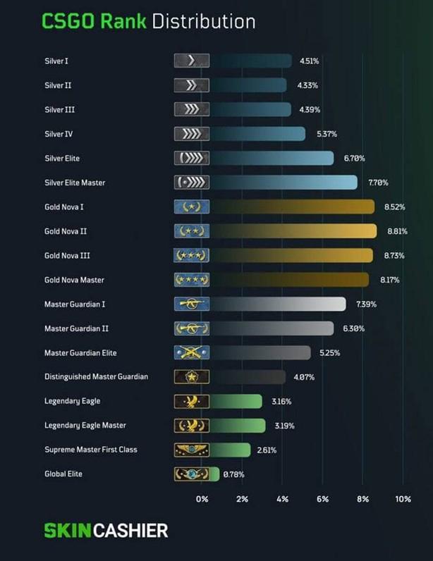 Процентное распределение рангов